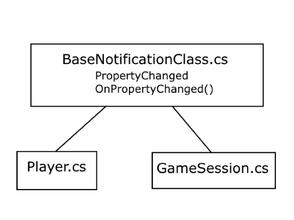 """BaseNotificationClass, and its """"child"""" classes - Player and GameSession"""